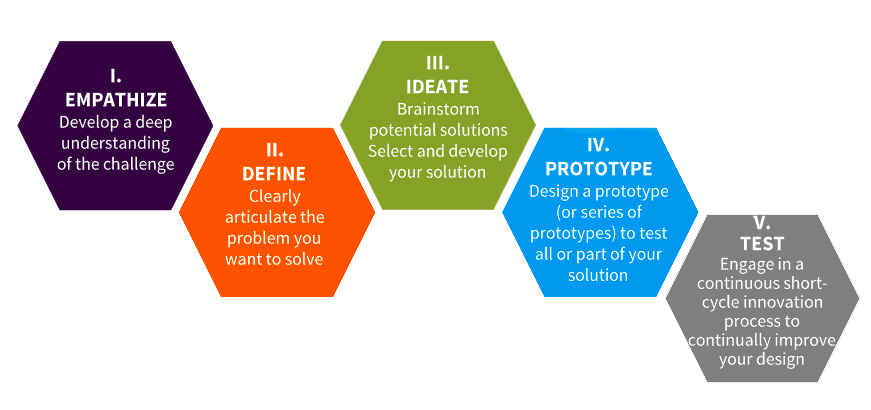 Image of the design thinking process steps: empathize, define, ideate, prototype, and test.
